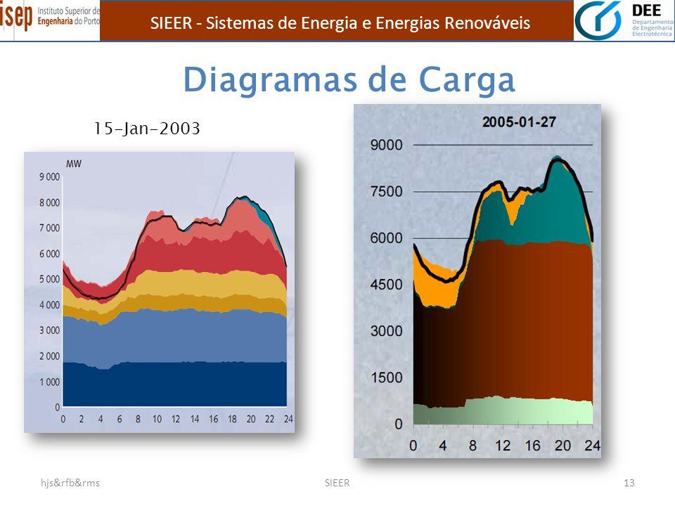 Diagramas de Carga hjs&rfb&rmsSIEER13 15-Jan-2003 SIEER - Sistemas de Energia e Energias Renováveis
