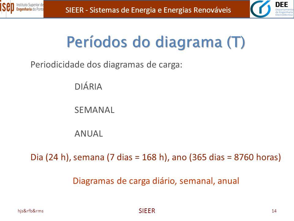hjs&rfb&rms SIEER 14 Períodos do diagrama (T) Periodicidade dos diagramas de carga: DIÁRIA SEMANAL ANUAL Dia (24 h), semana (7 dias = 168 h), ano (365