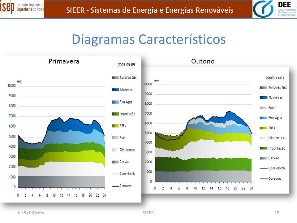 Diagramas Característicos hjs&rfb&rmsSIEER15 PrimaveraOutono SIEER - Sistemas de Energia e Energias Renováveis
