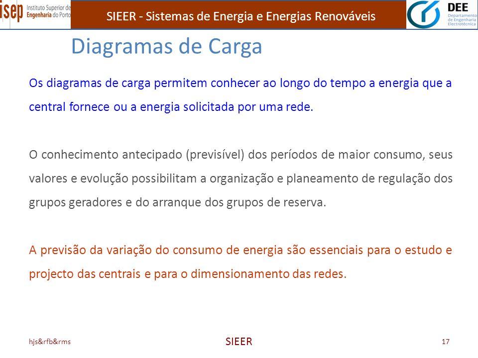 hjs&rfb&rms SIEER 17 Os diagramas de carga permitem conhecer ao longo do tempo a energia que a central fornece ou a energia solicitada por uma rede. O