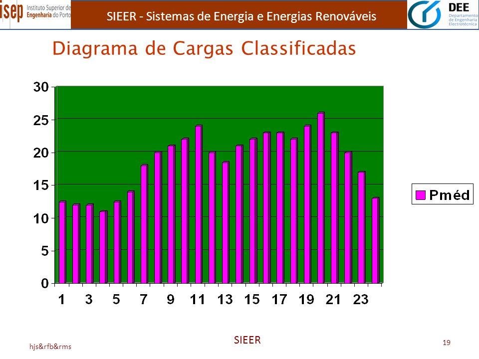SIEER - Sistemas de Energia e Energias Renováveis hjs&rfb&rms SIEER 19 Diagrama de Cargas Classificadas