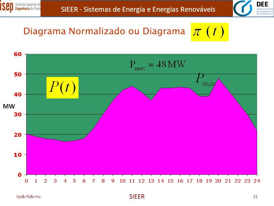 SIEER - Sistemas de Energia e Energias Renováveis hjs&rfb&rms SIEER 21 Diagrama Normalizado ou Diagrama MW