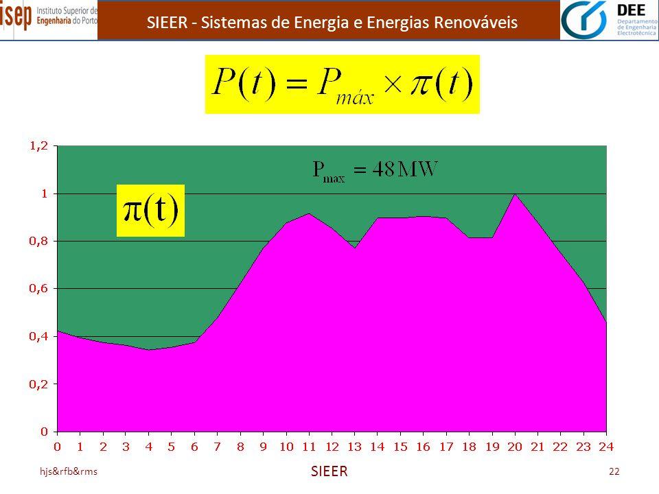 SIEER - Sistemas de Energia e Energias Renováveis hjs&rfb&rms SIEER 22