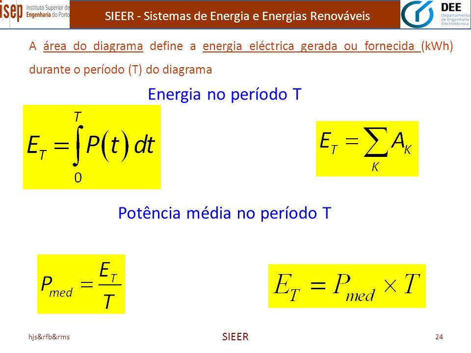 SIEER - Sistemas de Energia e Energias Renováveis hjs&rfb&rms SIEER 24 A área do diagrama define a energia eléctrica gerada ou fornecida (kWh) durante