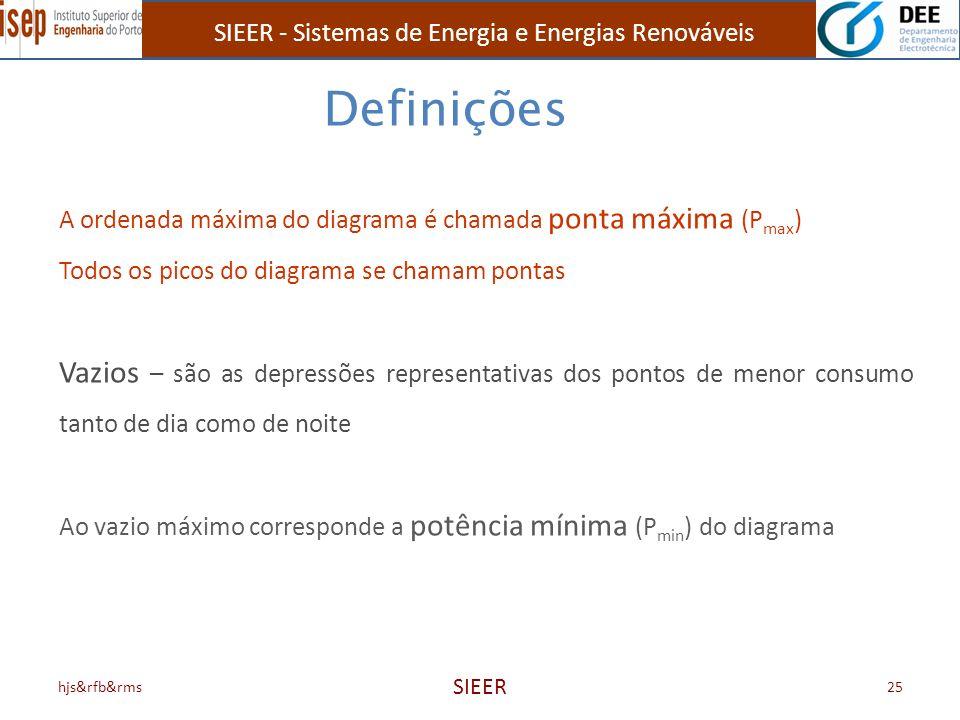 SIEER - Sistemas de Energia e Energias Renováveis hjs&rfb&rms SIEER 25 A ordenada máxima do diagrama é chamada ponta máxima (P max ) Todos os picos do