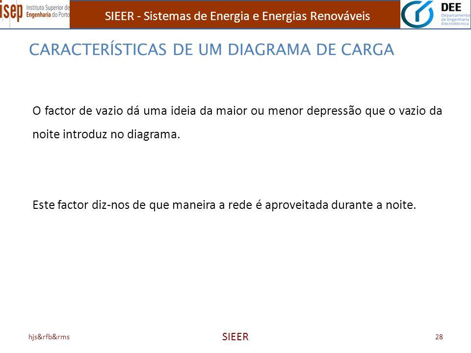 SIEER - Sistemas de Energia e Energias Renováveis hjs&rfb&rms SIEER 28 O factor de vazio dá uma ideia da maior ou menor depressão que o vazio da noite