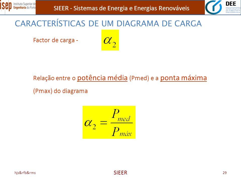 SIEER - Sistemas de Energia e Energias Renováveis hjs&rfb&rms SIEER 29 Factor de carga - Relação entre o potência média (Pmed) e a ponta máxima (Pmax)