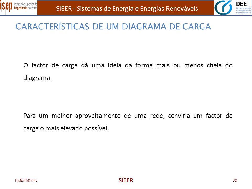SIEER - Sistemas de Energia e Energias Renováveis hjs&rfb&rms SIEER 30 O factor de carga dá uma ideia da forma mais ou menos cheia do diagrama. Para u