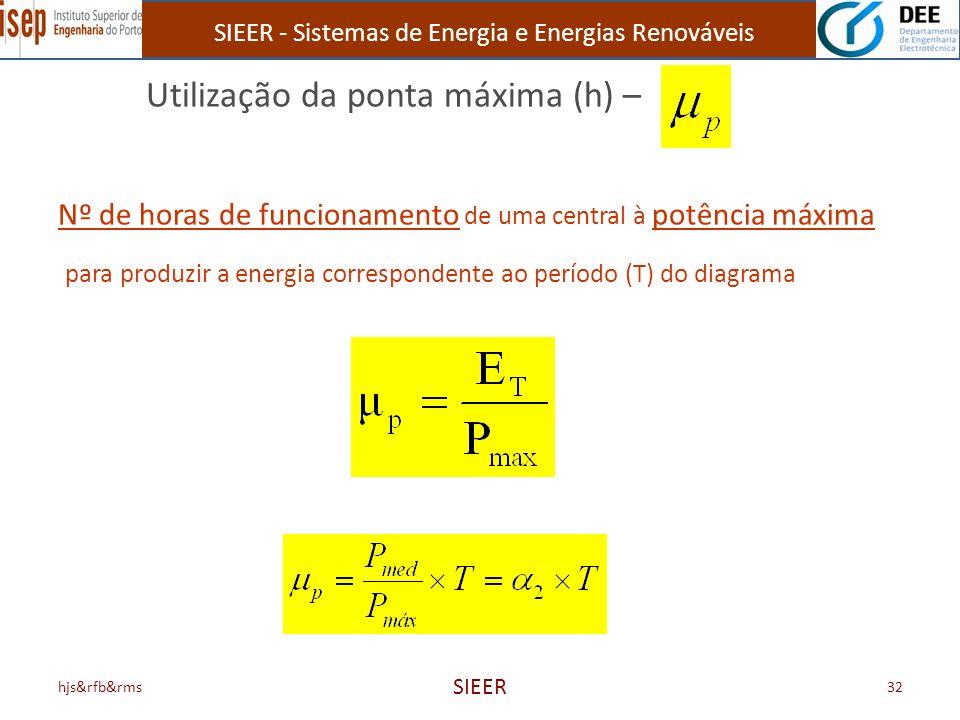 SIEER - Sistemas de Energia e Energias Renováveis hjs&rfb&rms SIEER 32 Utilização da ponta máxima (h) – Nº de horas de funcionamento de uma central à