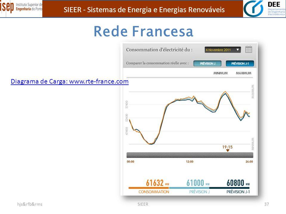 Rede Francesa hjs&rfb&rmsSIEER37 Diagrama de Carga: www.rte-france.com SIEER - Sistemas de Energia e Energias Renováveis