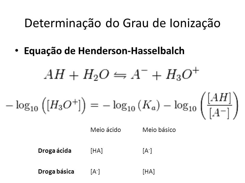 Determinação do Grau de Ionização Equação de Henderson-Hasselbalch Meio ácidoMeio básico Droga ácida[HA][A - ] Droga básica[A - ][HA]