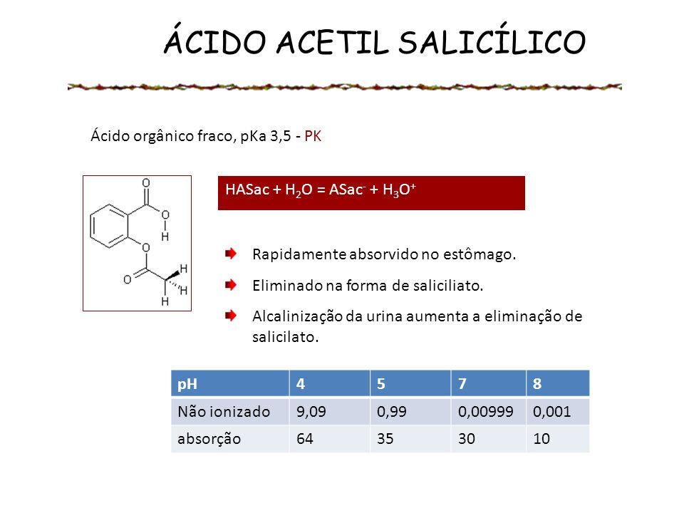 ÁCIDO ACETIL SALICÍLICO Ácido orgânico fraco, pKa 3,5 - PK Rapidamente absorvido no estômago. Eliminado na forma de saliciliato. Alcalinização da urin