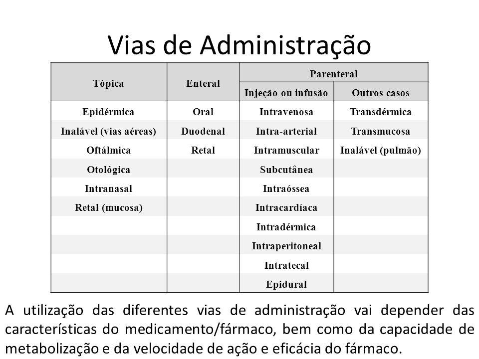 Vias de Administração TópicaEnteral Parenteral Injeção ou infusãoOutros casos EpidérmicaOralIntravenosaTransdérmica Inalável (vias aéreas)DuodenalIntr
