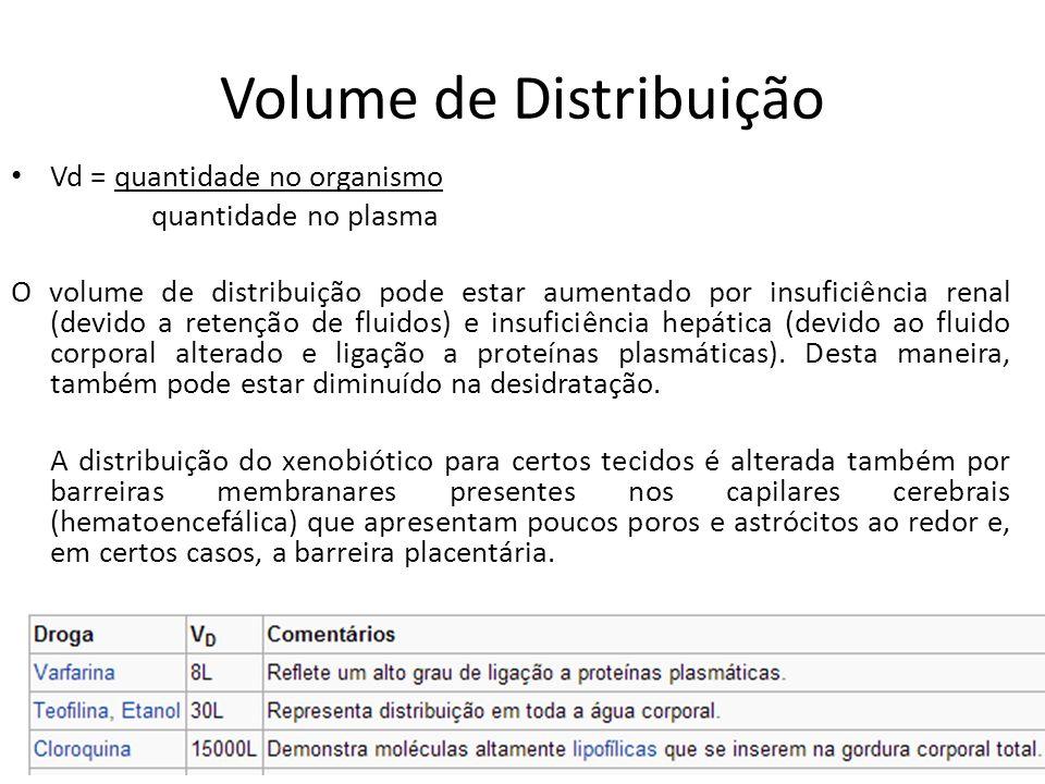 Volume de Distribuição Vd = quantidade no organismo quantidade no plasma O volume de distribuição pode estar aumentado por insuficiência renal (devido