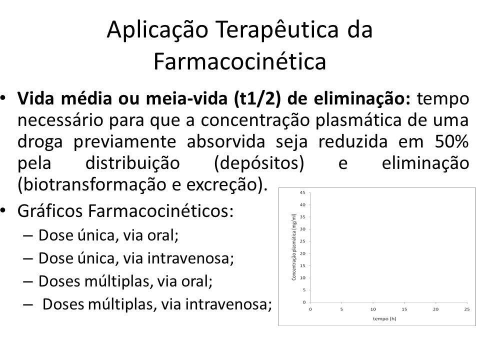 Aplicação Terapêutica da Farmacocinética Vida média ou meia-vida (t1/2) de eliminação: tempo necessário para que a concentração plasmática de uma drog