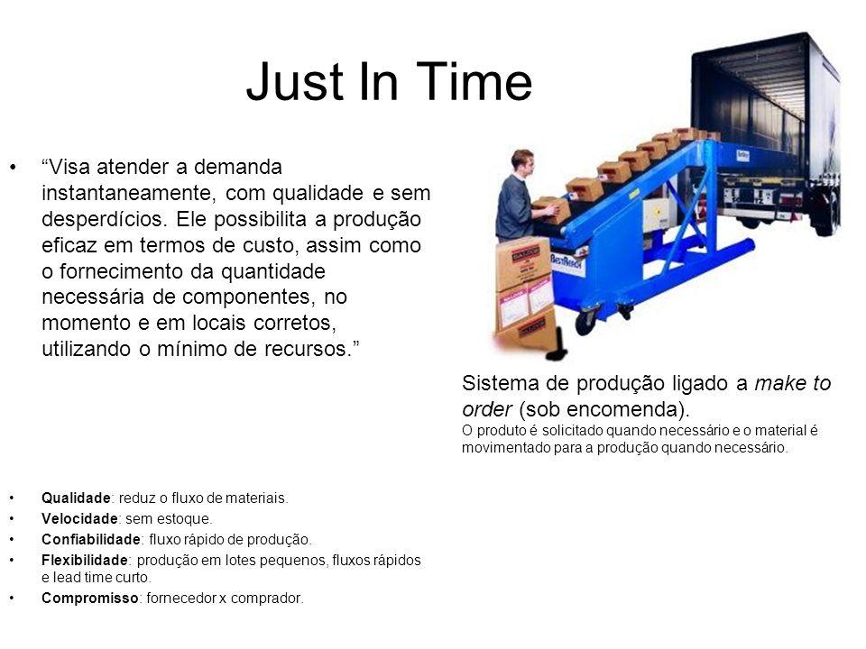 Just In Time Visa atender a demanda instantaneamente, com qualidade e sem desperdícios. Ele possibilita a produção eficaz em termos de custo, assim co