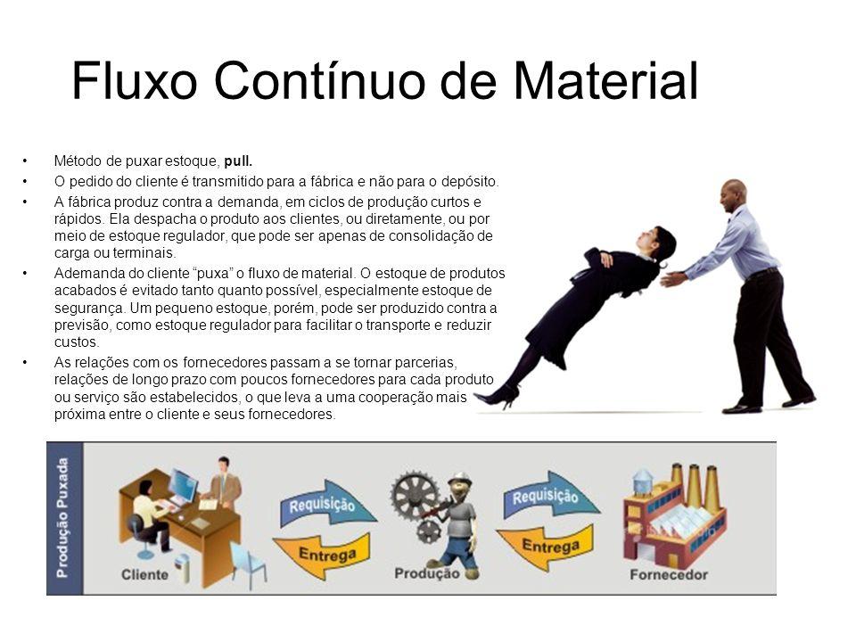 Fluxo Contínuo de Material Método de puxar estoque, pull. O pedido do cliente é transmitido para a fábrica e não para o depósito. A fábrica produz con