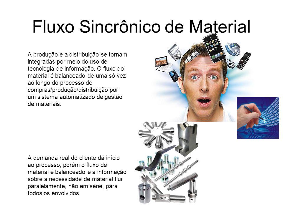 Fluxo Sincrônico de Material A produção e a distribuição se tornam integradas por meio do uso de tecnologia de informação. O fluxo do material é balan