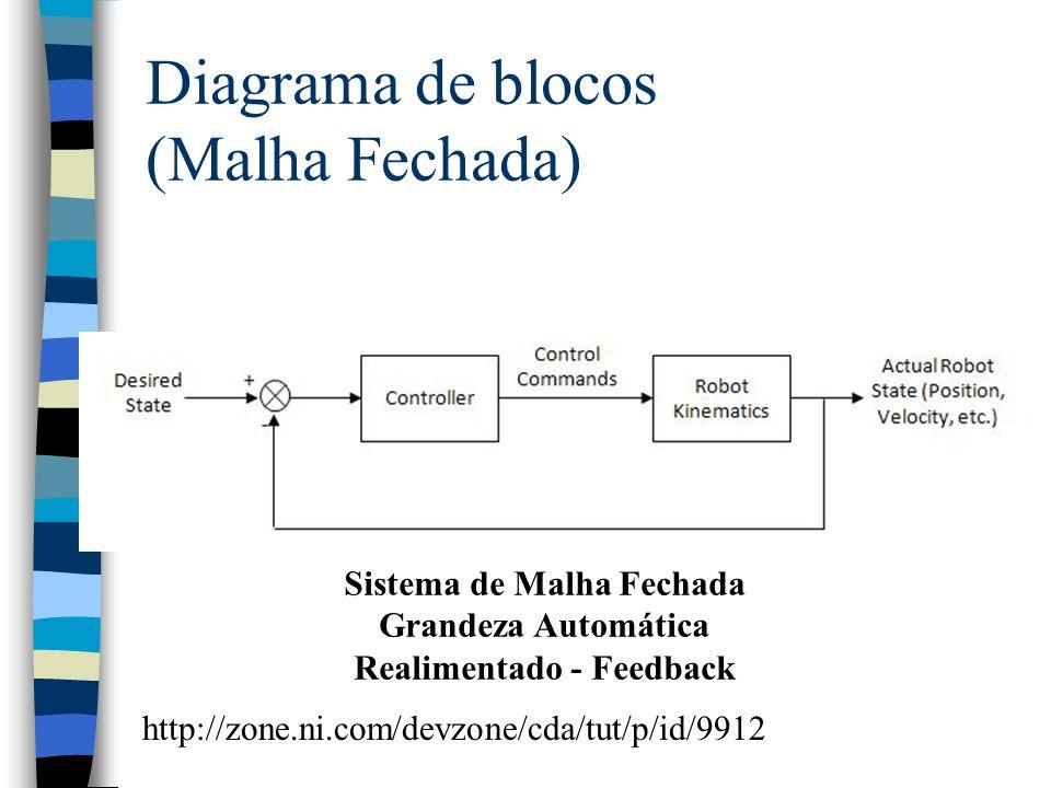 Diagrama de blocos (Malha Fechada) Sistema de Malha Fechada Grandeza Automática Realimentado - Feedback http://zone.ni.com/devzone/cda/tut/p/id/9912