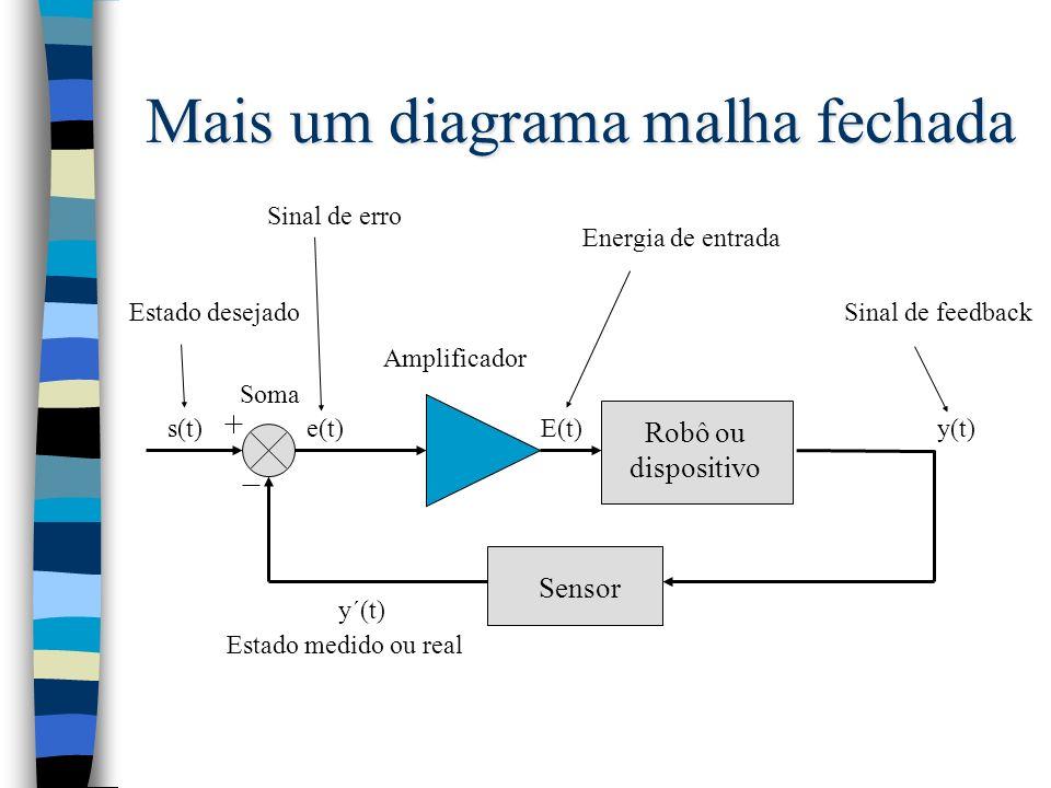 Mais um diagrama malha fechada Robô ou dispositivo Sensor E(t)e(t)s(t)y(t) Estado desejado Soma Sinal de feedback Sinal de erro Energia de entrada Amp