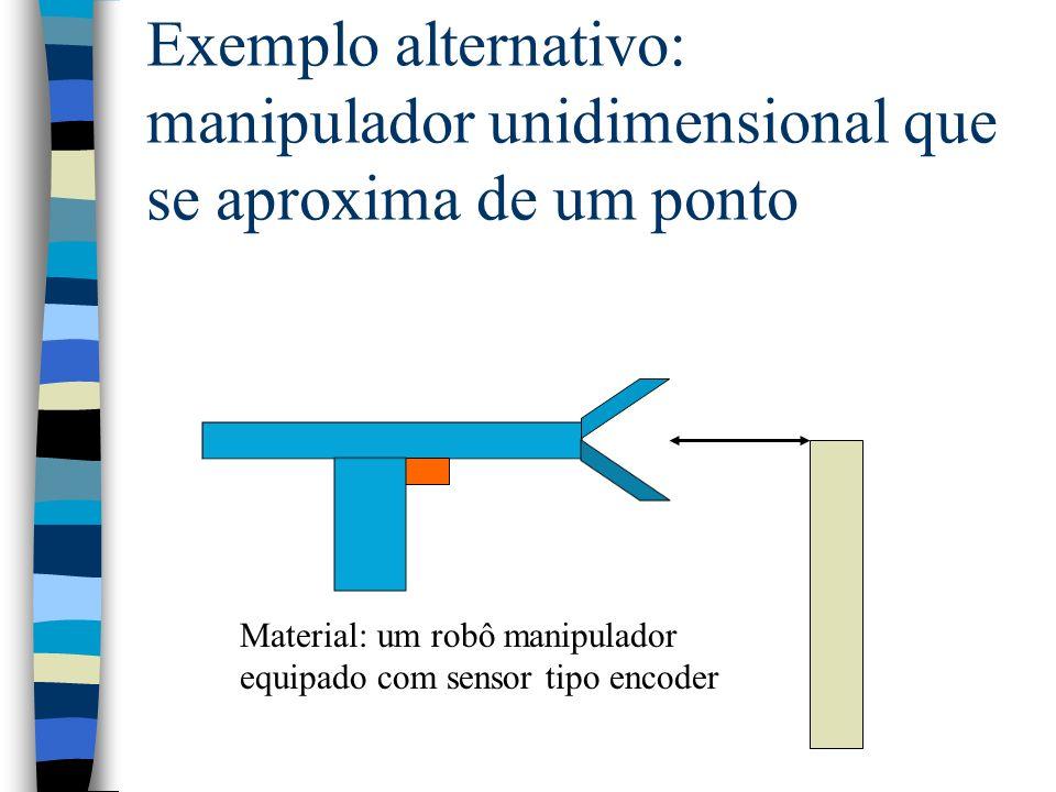 Exemplo alternativo: manipulador unidimensional que se aproxima de um ponto Material: um robô manipulador equipado com sensor tipo encoder