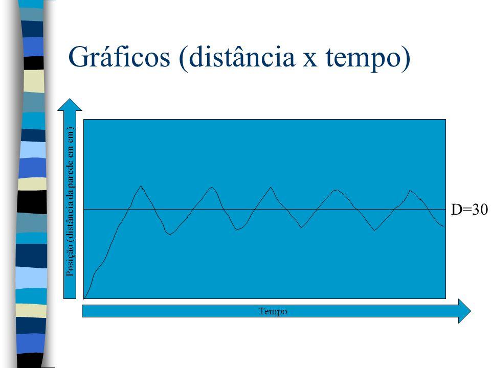 Gráficos (distância x tempo) D=30 Tempo Posição (distância da parede em cm)