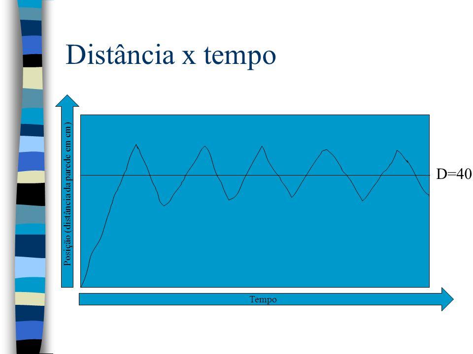 Distância x tempo D=40 Tempo Posição (distância da parede em cm)