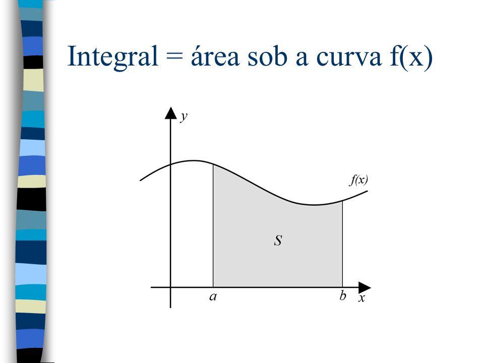 Integral = área sob a curva f(x)