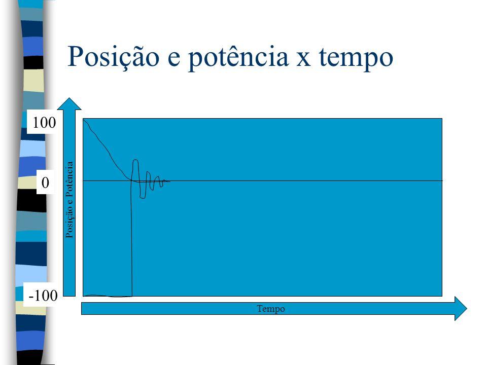 Posição e potência x tempo 0 100 -100 Tempo Posição e Potência