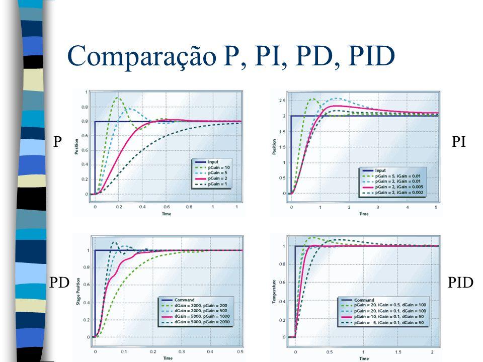 Comparação P, PI, PD, PID PPI PDPID