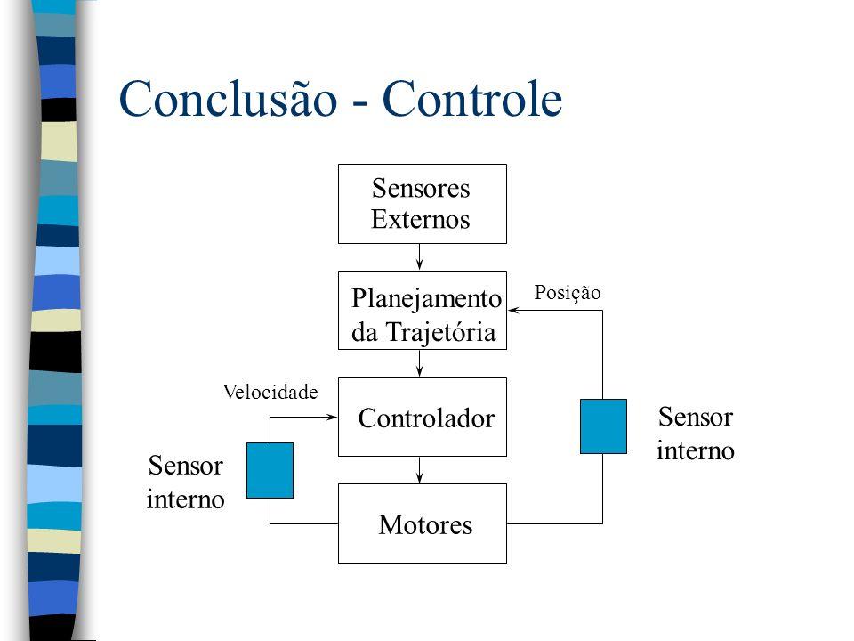 Conclusão - Controle Sensores Externos Planejamento da Trajetória Controlador Motores Posição Velocidade Sensor interno Sensor interno