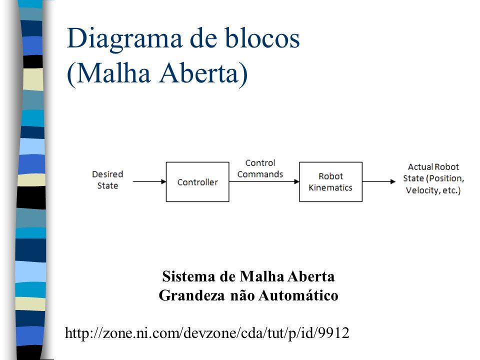 Diagrama de blocos (Malha Aberta) Sistema de Malha Aberta Grandeza não Automático http://zone.ni.com/devzone/cda/tut/p/id/9912