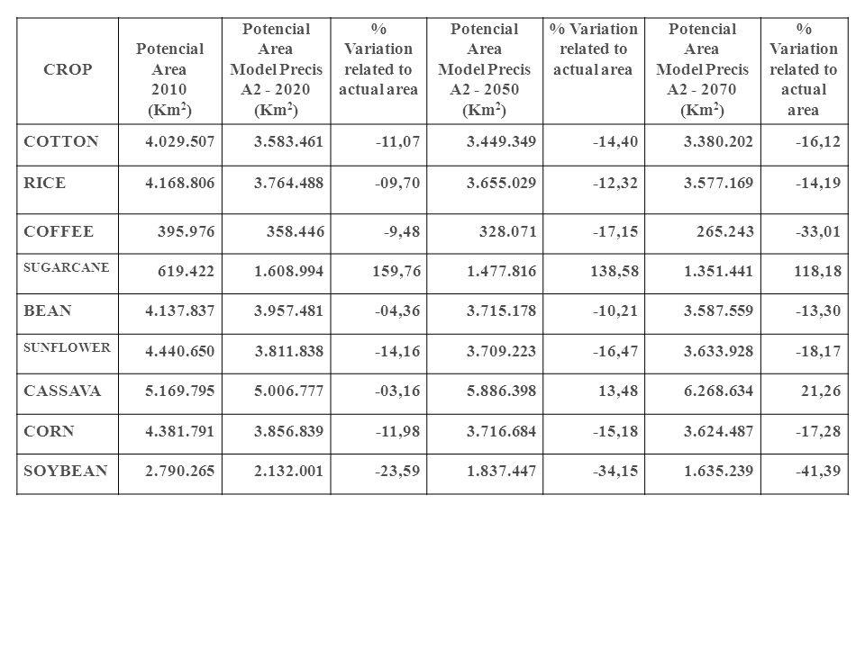 CROP Potencial Area 2010 (Km 2 ) Potencial Area Model Precis A2 - 2020 (Km 2 ) % Variation related to actual area Potencial Area Model Precis A2 - 205