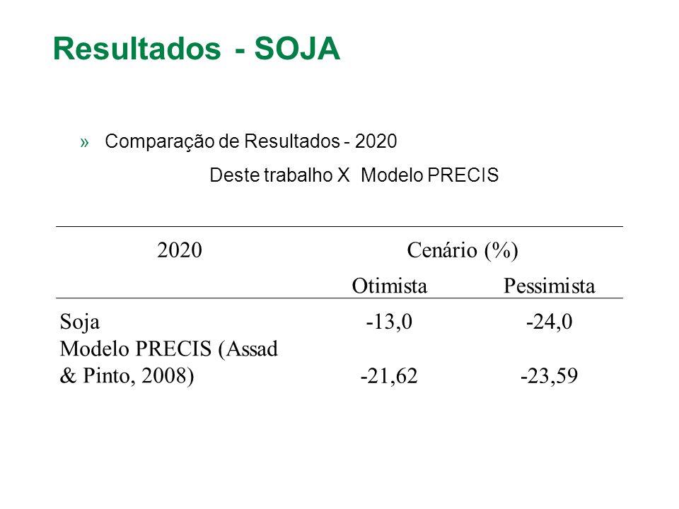 2020Cenário (%) OtimistaPessimista Soja-13,0-24,0 Modelo PRECIS (Assad & Pinto, 2008)-21,62-23,59 Resultados - SOJA »Comparação de Resultados - 2020 D