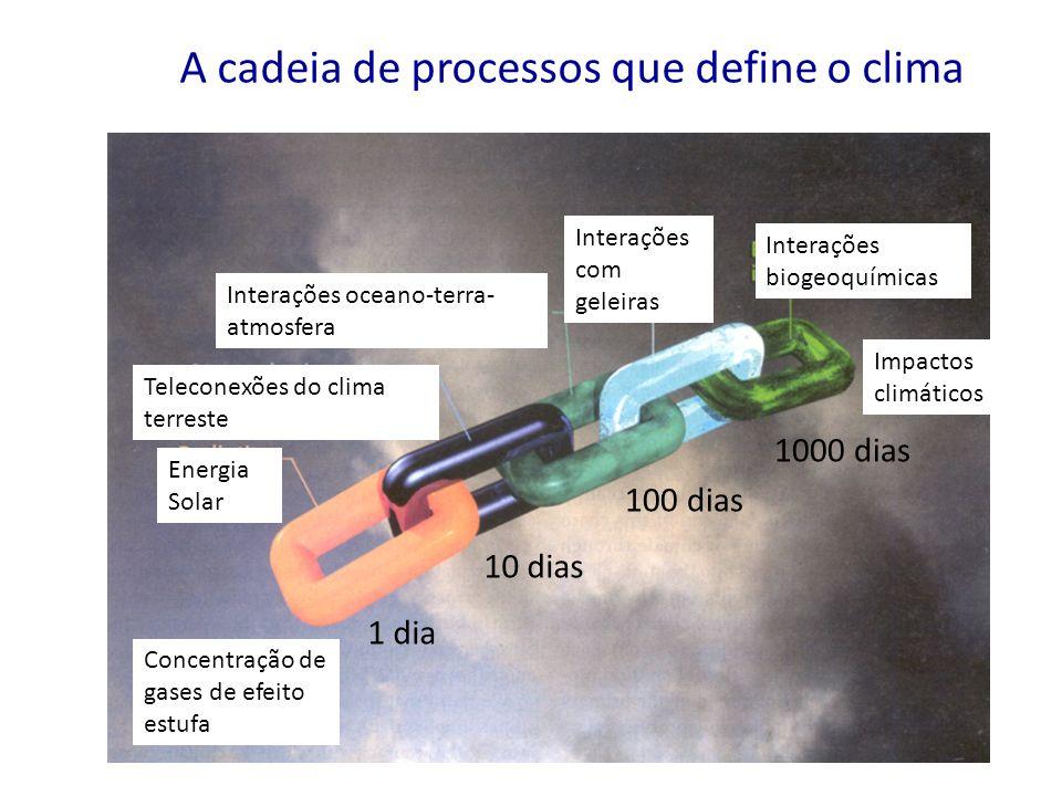 1 dia 10 dias 100 dias 1000 dias A cadeia de processos que define o clima Concentração de gases de efeito estufa Energia Solar Teleconexões do clima t