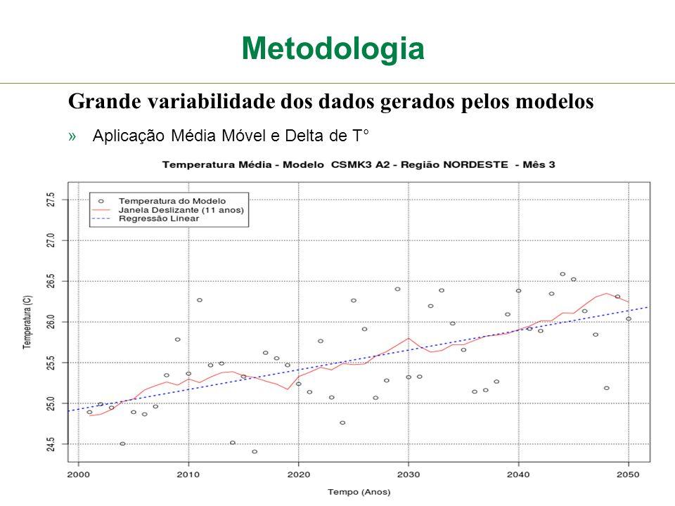 Metodologia Grande variabilidade dos dados gerados pelos modelos »Aplicação Média Móvel e Delta de T°