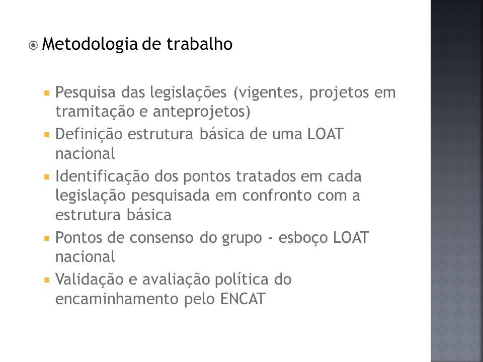 Metodologia de trabalho Pesquisa das legislações (vigentes, projetos em tramitação e anteprojetos) Definição estrutura básica de uma LOAT nacional Ide