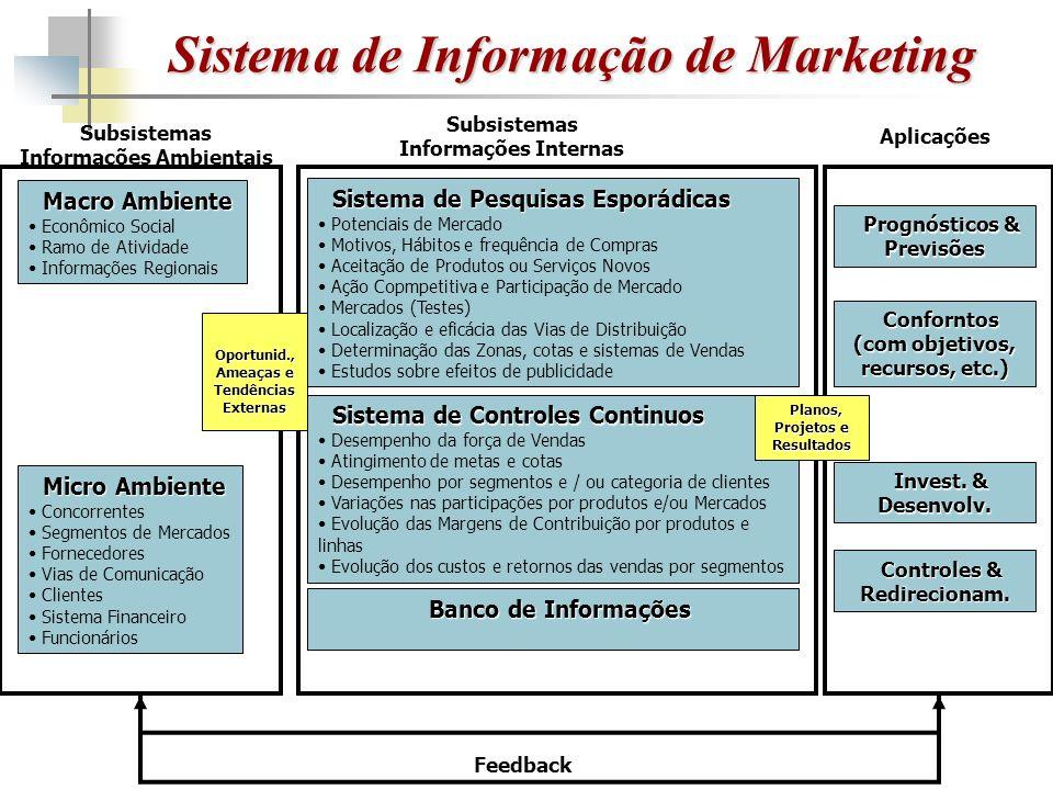 Sistema de Informação de Marketing Macro Ambiente Econômico Social Ramo de Atividade Informações Regionais Micro Ambiente Concorrentes Segmentos de Mercados Fornecedores Vias de Comunicação Clientes Sistema Financeiro Funcionários Sistema de Pesquisas Esporádicas Potenciais de Mercado Motivos, Hábitos e frequência de Compras Aceitação de Produtos ou Serviços Novos Ação Copmpetitiva e Participação de Mercado Mercados (Testes) Localização e eficácia das Vias de Distribuição Determinação das Zonas, cotas e sistemas de Vendas Estudos sobre efeitos de publicidade Sistema de Controles Continuos Desempenho da força de Vendas Atingimento de metas e cotas Desempenho por segmentos e / ou categoria de clientes Variações nas participações por produtos e/ou Mercados Evolução das Margens de Contribuição por produtos e linhas Evolução dos custos e retornos das vendas por segmentos Banco de Informações Prognósticos & Previsões Conforntos (com objetivos, recursos, etc.) Invest.