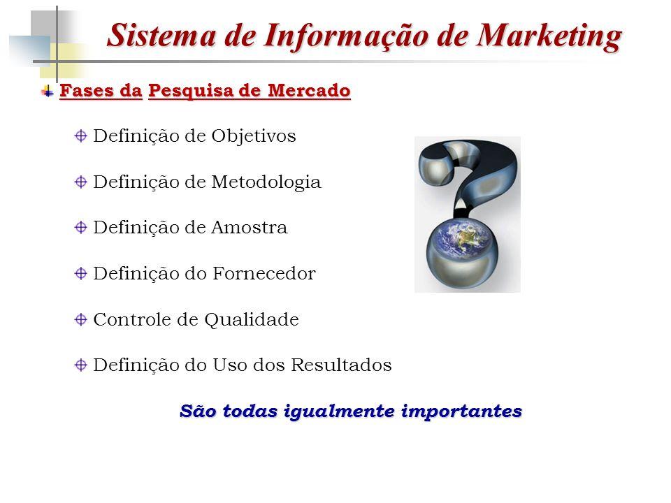Sistema de Informação de Marketing Fases daPesquisa de Mercado Fases da Pesquisa de Mercado Definição de Objetivos Definição de Metodologia Definição de Amostra Definição do Fornecedor Controle de Qualidade Definição do Uso dos Resultados São todas igualmente importantes