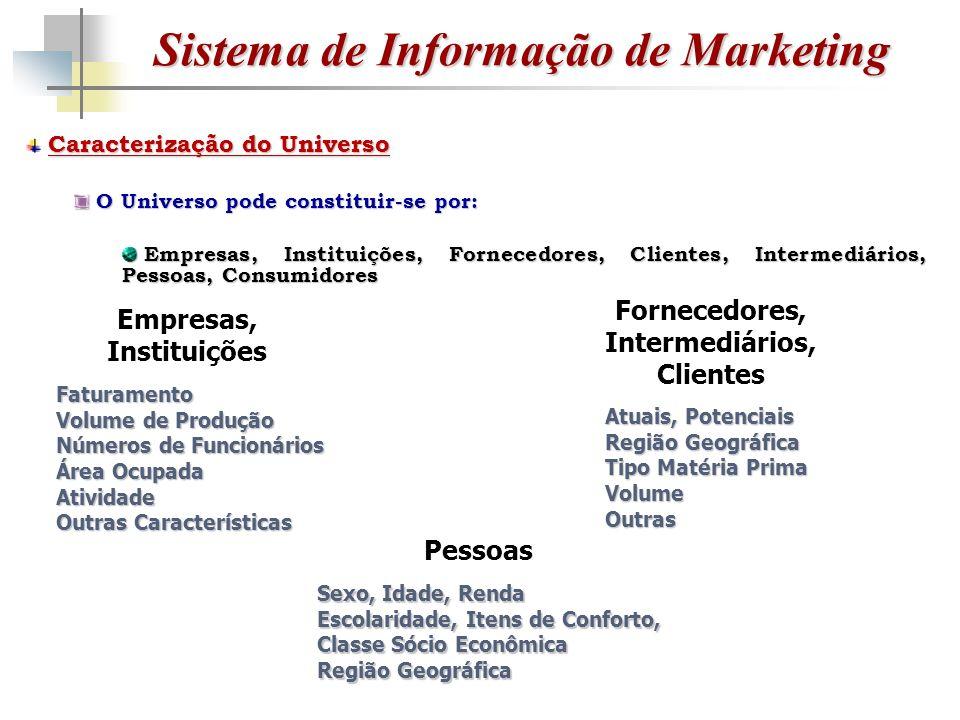 Sistema de Informação de Marketing Caracterização do Universo O Universo pode constituir-se por: O Universo pode constituir-se por: Empresas, Instituições, Fornecedores, Clientes, Intermediários, Pessoas, Consumidores Empresas, Instituições, Fornecedores, Clientes, Intermediários, Pessoas, Consumidores Empresas, Instituições Fornecedores, Intermediários, Clientes Pessoas Faturamento Volume de Produção Números de Funcionários Área Ocupada Atividade Outras Características Atuais, Potenciais Região Geográfica Tipo Matéria Prima VolumeOutras Sexo, Idade, Renda Escolaridade, Itens de Conforto, Classe Sócio Econômica Região Geográfica