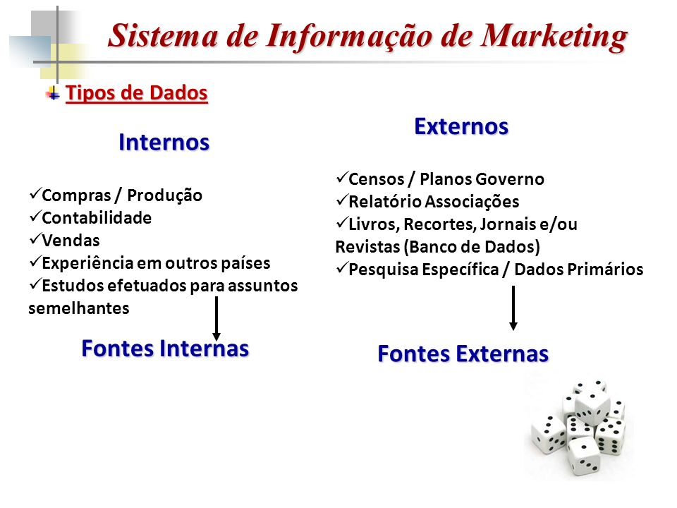 Sistema de Informação de Marketing O Processo de Pesquisa População de Pesquisa N Amostra N Pesquisa DadosProcessados Informação Assumidas como válidas para toda a População