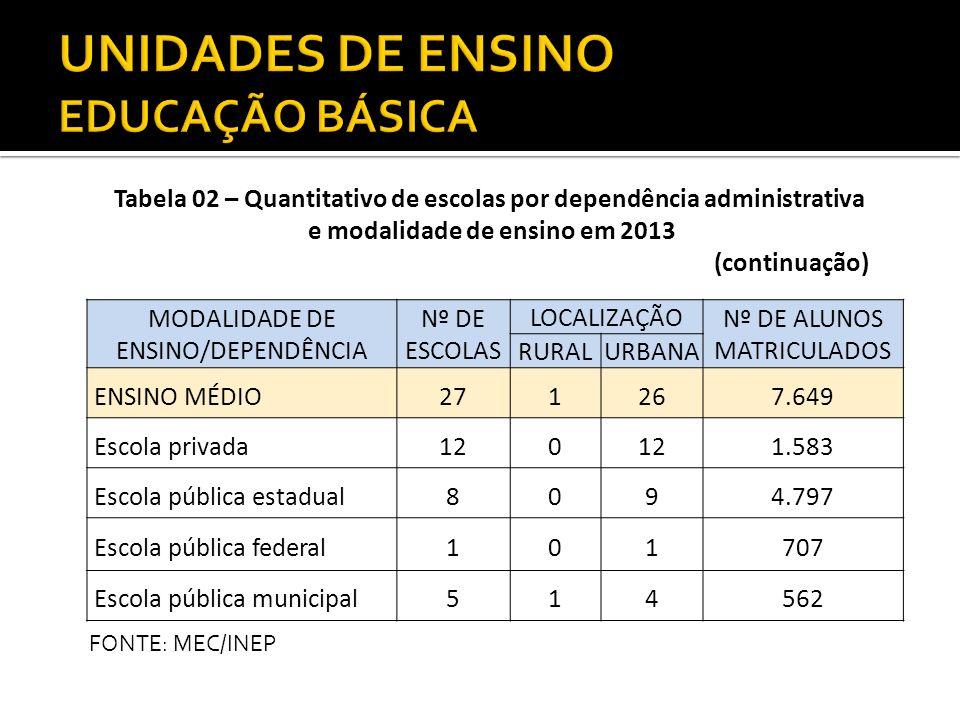 MODALIDADE DE ENSINO/DEPENDÊNCIA Nº DE ESCOLAS LOCALIZAÇÃO Nº DE ALUNOS MATRICULADOS RURALURBANA ENSINO MÉDIO271267.649 Escola privada120 1.583 Escola