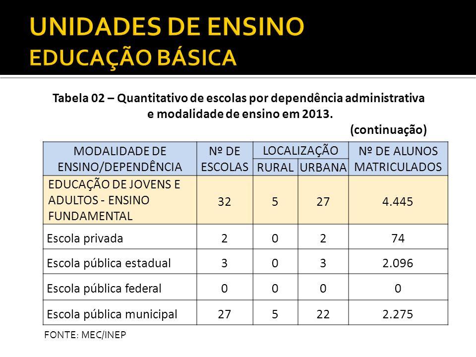 MODALIDADE DE ENSINO/DEPENDÊNCIA Nº DE ESCOLAS LOCALIZAÇÃO Nº DE ALUNOS MATRICULADOS RURALURBANA EDUCAÇÃO DE JOVENS E ADULTOS - ENSINO FUNDAMENTAL 325