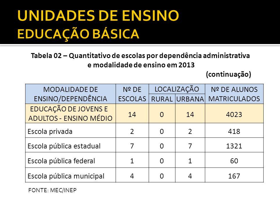 MODALIDADE DE ENSINO/DEPENDÊNCIA Nº DE ESCOLAS LOCALIZAÇÃO Nº DE ALUNOS MATRICULADOS RURALURBANA EDUCAÇÃO DE JOVENS E ADULTOS - ENSINO MÉDIO 140 4023