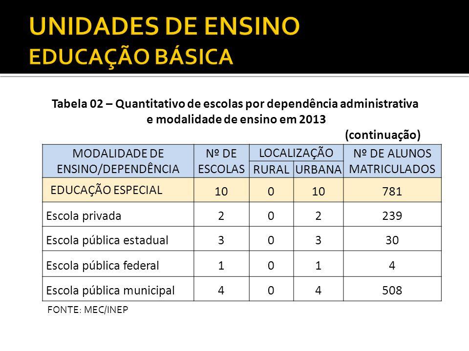 MODALIDADE DE ENSINO/DEPENDÊNCIA Nº DE ESCOLAS LOCALIZAÇÃO Nº DE ALUNOS MATRICULADOS RURALURBANA EDUCAÇÃO ESPECIAL 100 781 Escola privada202239 Escola