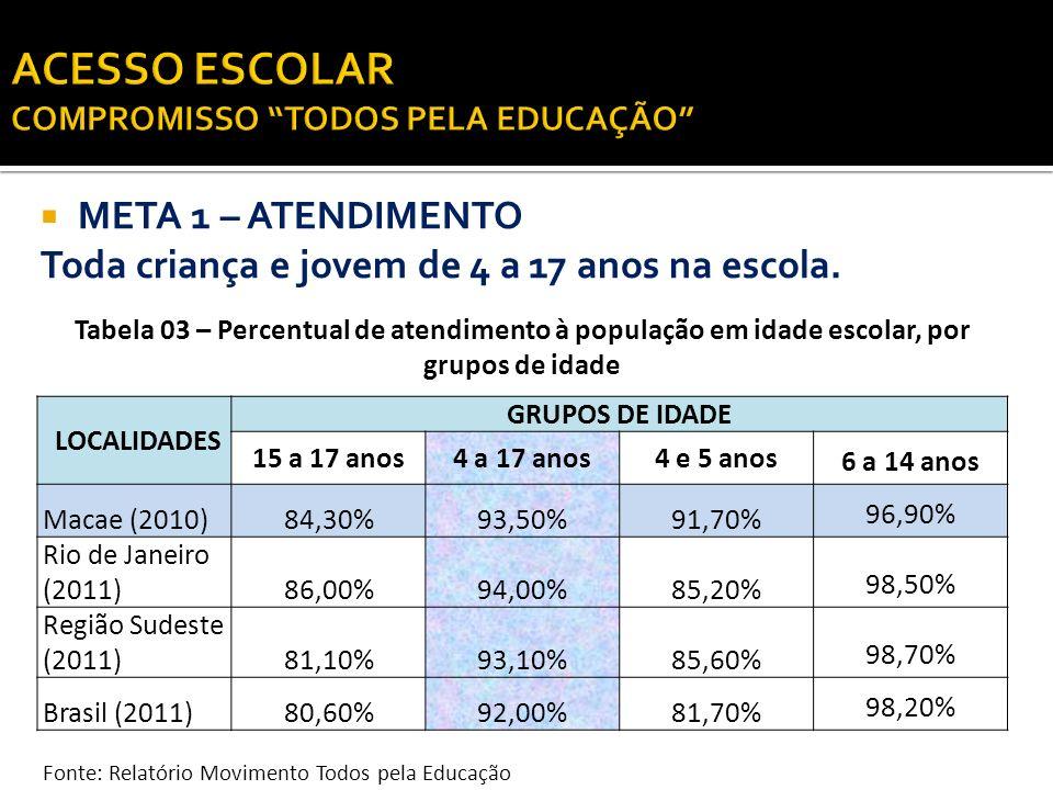 META 1 – ATENDIMENTO Toda criança e jovem de 4 a 17 anos na escola. Tabela 03 – Percentual de atendimento à população em idade escolar, por grupos de