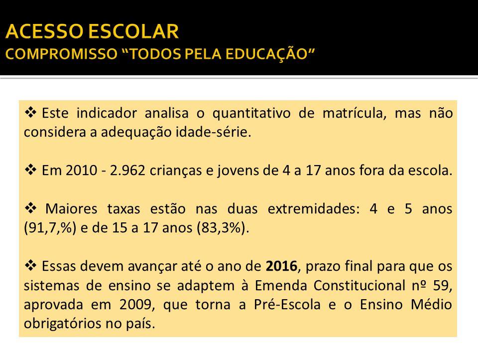 Este indicador analisa o quantitativo de matrícula, mas não considera a adequação idade-série. Em 2010 - 2.962 crianças e jovens de 4 a 17 anos fora d