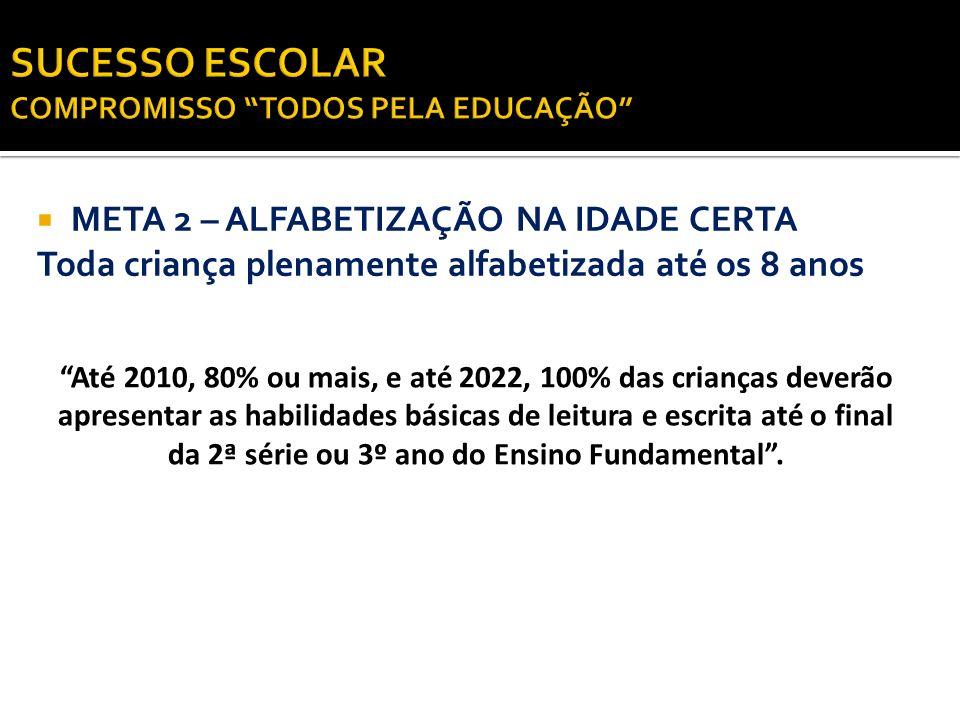 META 2 – ALFABETIZAÇÃO NA IDADE CERTA Toda criança plenamente alfabetizada até os 8 anos Até 2010, 80% ou mais, e até 2022, 100% das crianças deverão