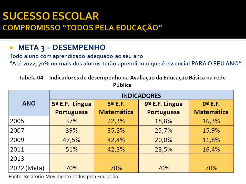 META 3 – DESEMPENHO Todo aluno com aprendizado adequado ao seu ano Até 2022, 70% ou mais dos alunos terão aprendido o que é essencial PARA O SEU ANO.