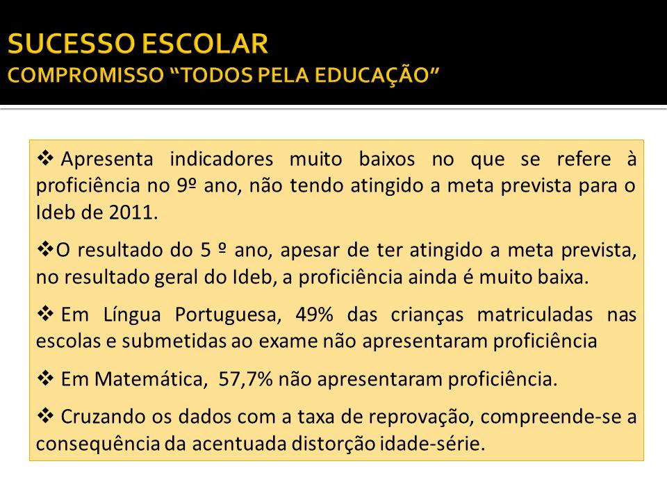 ÍNDICE DE DESENVOLVIMENTO DA EDUCAÇÃO BÁSICA - Ideb ANO/REDE 2005200720092011 META 2013 IDEB METAIDEBMETAIDEBMETA Estadual 3,8 3,94.84,2--- Municipal 4,44,74,45,04,85,05,25,4 Pública 4,34,74,44,94,75,05,15,4 Fonte: INEP/MEC Tabela 05 – Índice de desenvolvimento da Educação Básica, nos Anos Iniciais do Ensino Fundamental